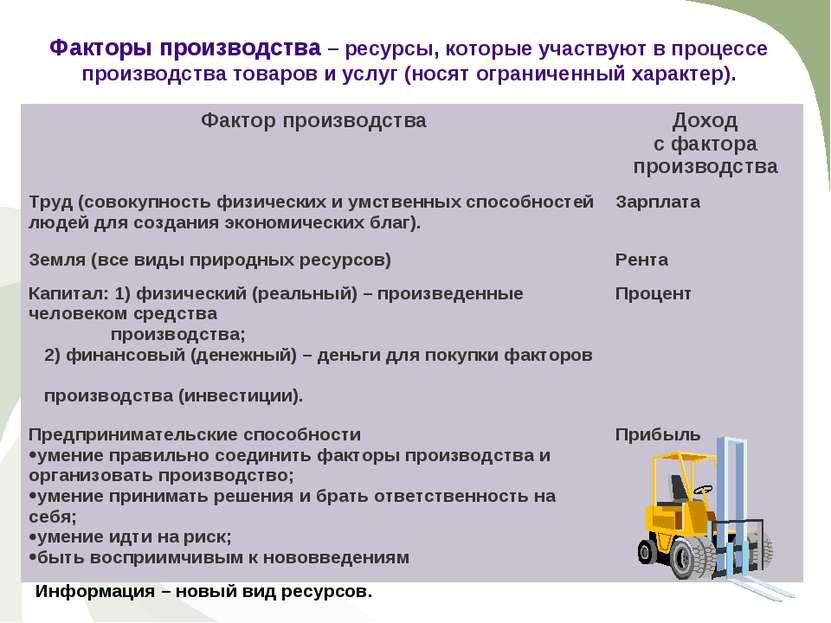 Факторы производства – ресурсы, которые участвуют в процессе производства тов...