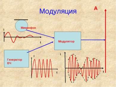 Модуляция Микрофон Генератор ВЧ Модулятор t i t t i i А