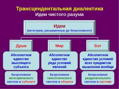 Трансцендентальная диалектика Идеи чистого разума Идеи (категории, расширенны...