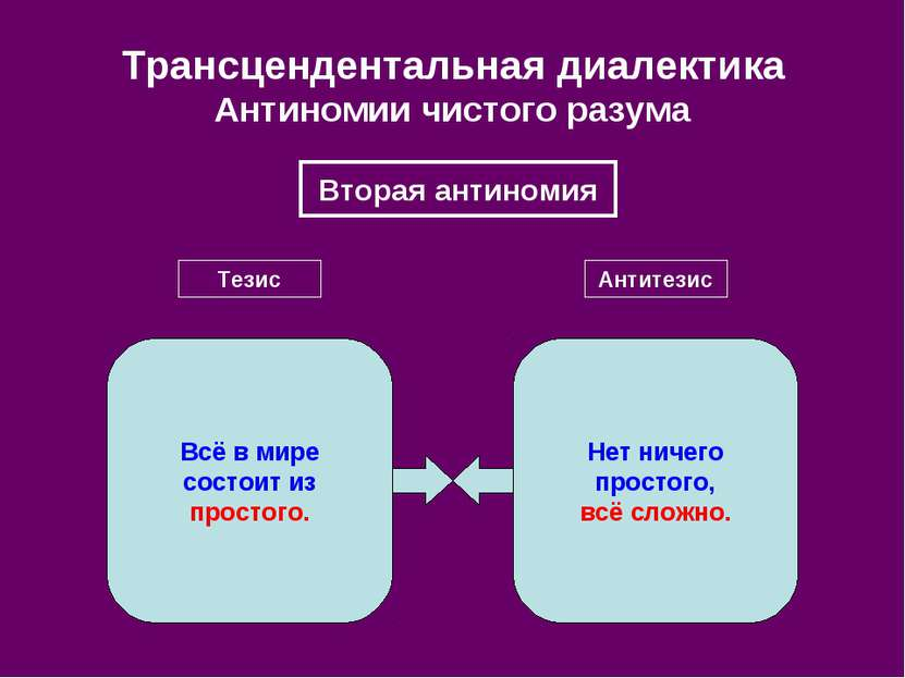 Трансцендентальная диалектика Антиномии чистого разума Вторая антиномия Тезис...