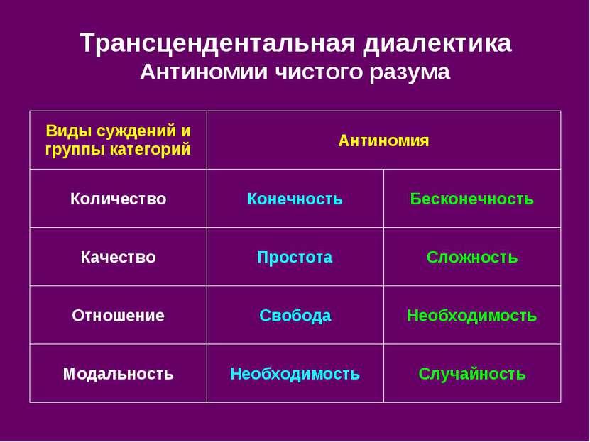 Трансцендентальная диалектика Антиномии чистого разума Случайность Необходимо...