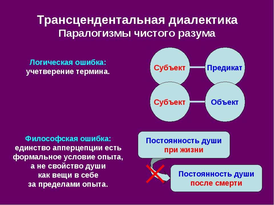 Трансцендентальная диалектика Паралогизмы чистого разума Субъект Предикат Суб...