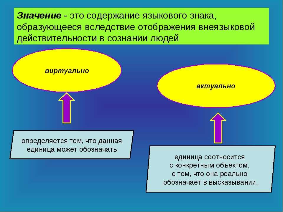 Значение - это содержание языкового знака, образующееся вследствие отображени...