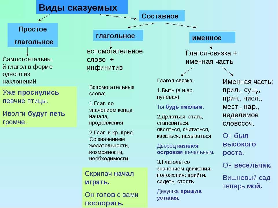 Простое глагольное Виды сказуемых Составное глагольное именное Самостоятельны...