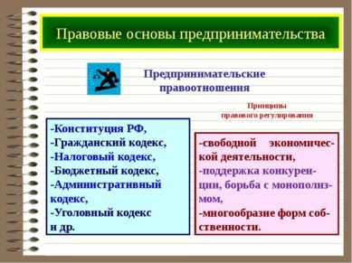 Предпринимательские правоотношения -Конституция РФ, -Гражданский кодекс, -Нал...