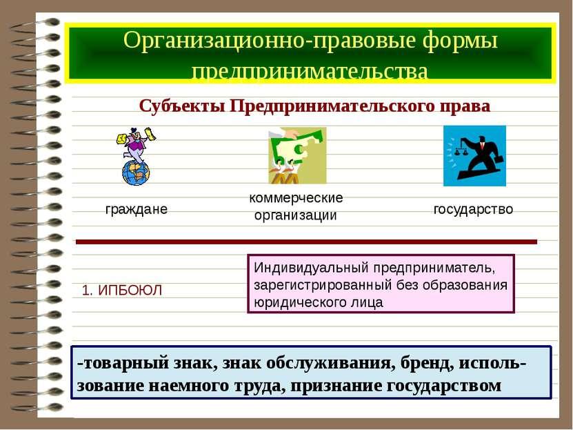 Субъекты Предпринимательского права Организационно-правовые формы предпринима...
