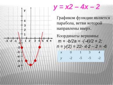 x y = x2 – 4x – 2 Графиком функции является парабола, ветви которой направлен...