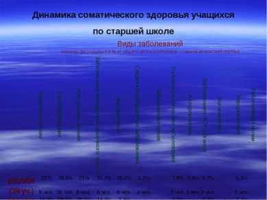 Динамика соматического здоровья учащихся по старшей школе Виды заболеваний (к...
