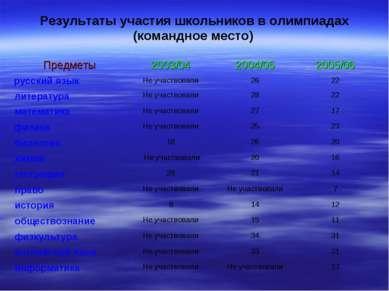 Результаты участия школьников в олимпиадах (командное место) Предметы 2003/04...