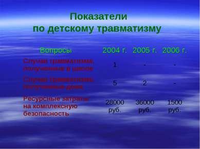 Показатели по детскому травматизму Вопросы 2004 г. 2005 г. 2006 г. Случаи тра...