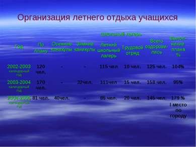 Организация летнего отдыха учащихся Год По плану Осенние каникулы Зимние кани...