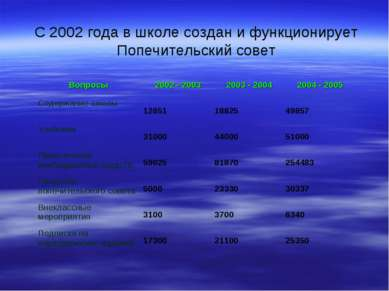 С 2002 года в школе создан и функционирует Попечительский совет Вопросы 2002 ...