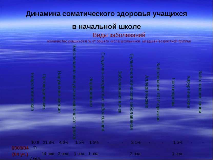Динамика соматического здоровья учащихся в начальной школе Виды заболеваний (...