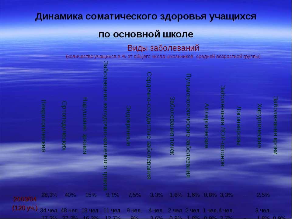 Динамика соматического здоровья учащихся по основной школе Виды заболеваний (...