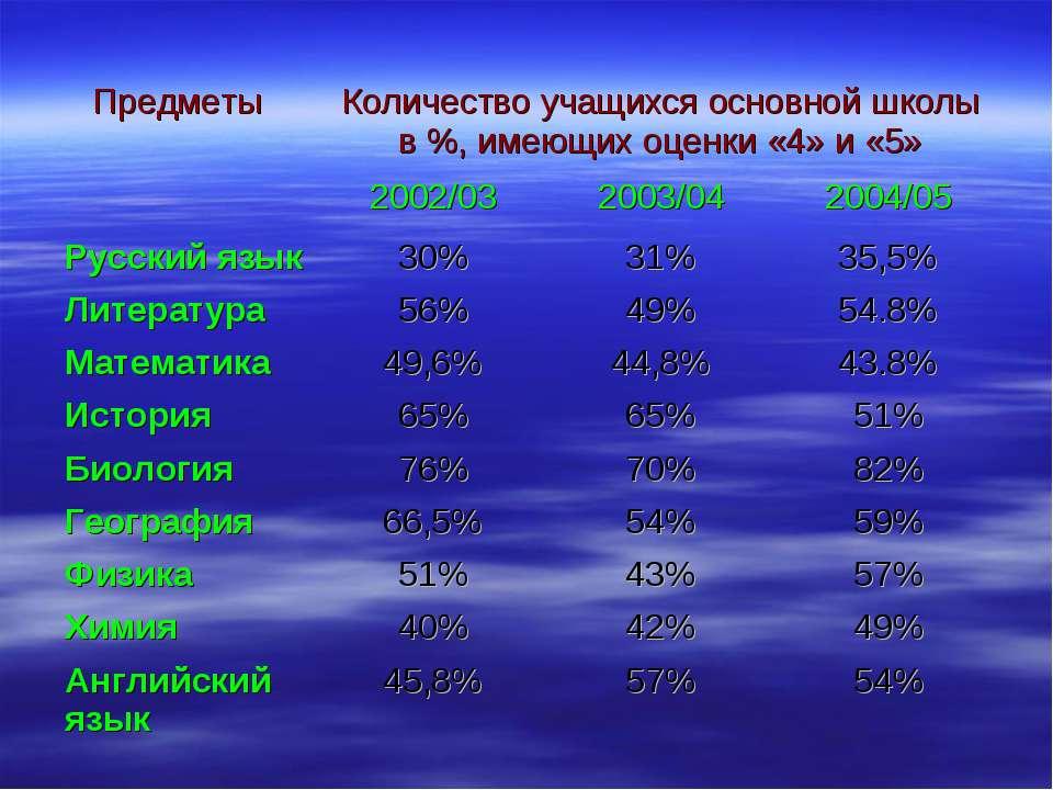 Предметы Количество учащихся основной школы в %, имеющих оценки «4» и «5» 200...