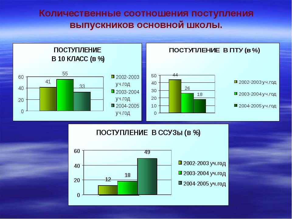 Количественные соотношения поступления выпускников основной школы.