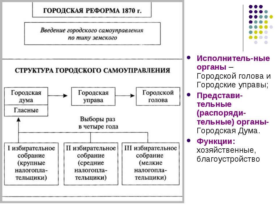 Исполнитель-ные органы – Городской голова и Городские управы; Представи-тельн...