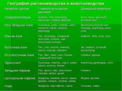 География растениеводства и животноводства Название центра Главные культурные...