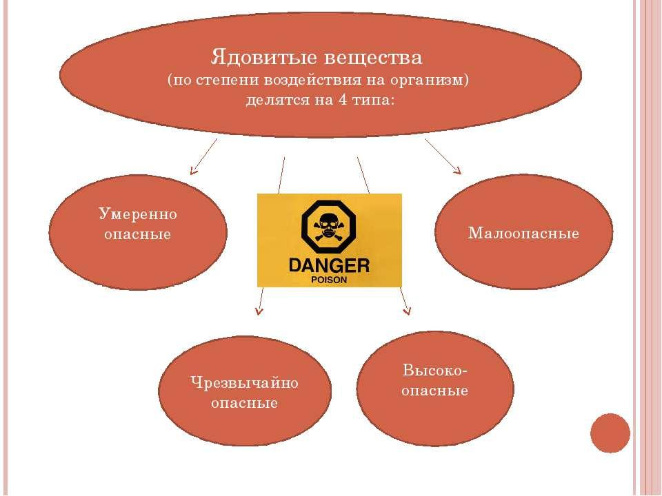 Ядовитые вещества (по степени воздействия на организм) делятся на 4 типа: Уме...