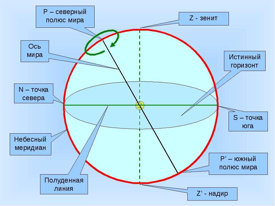 Z - зенит Z' - надир Истинный горизонт N – точка севера S – точка юга Р – сев...