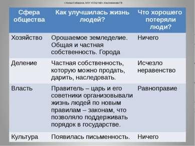 г.Усолье-Сибирское, МОУ «СОШ №2», Масленникова Г.В. Сфера общества Как улучши...
