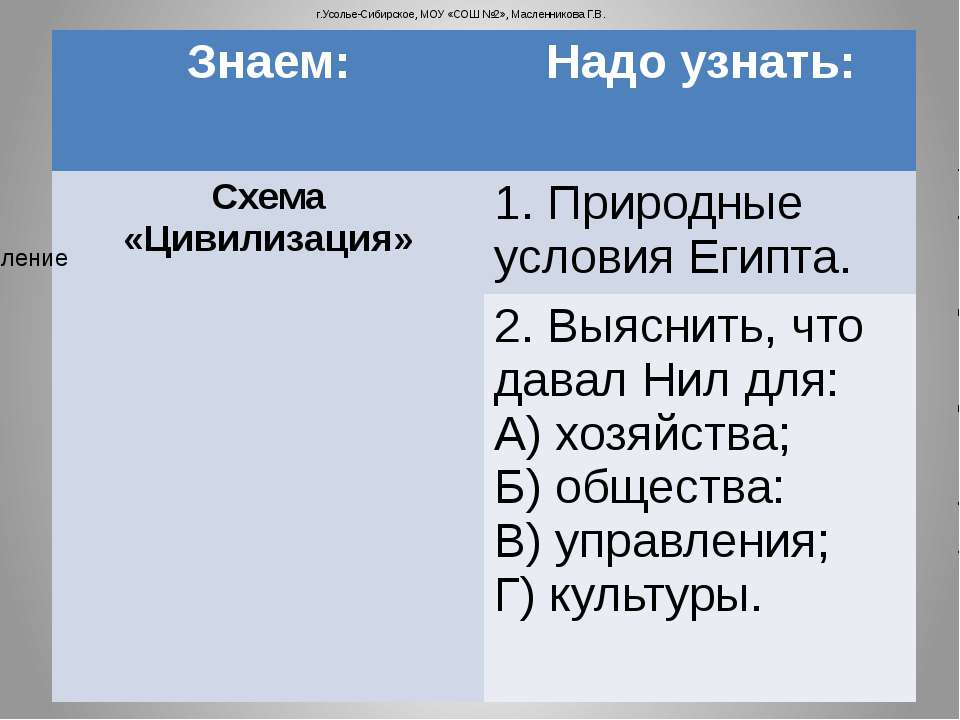 г.Усолье-Сибирское, МОУ «СОШ №2», Масленникова Г.В. Знаем: Надо узнать: Схема...