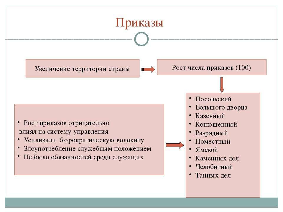 Приказы Увеличение территории страны Рост числа приказов (100) Посольский Бол...