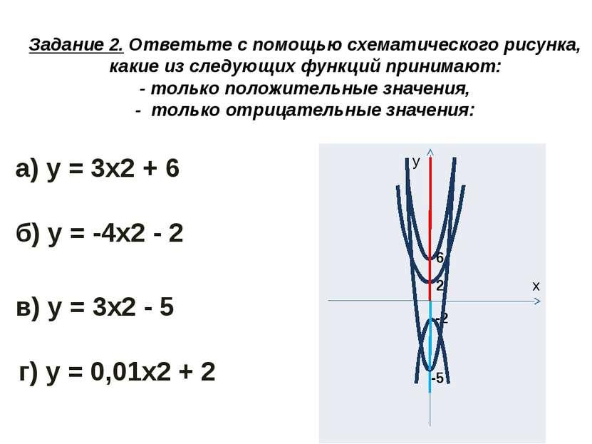 Задание 2. Ответьте с помощью схематического рисунка, какие из следующих функ...