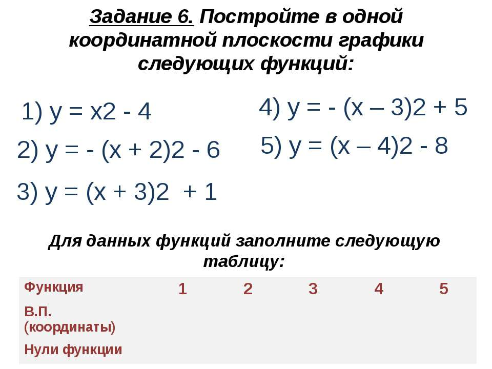 Задание 6. Постройте в одной координатной плоскости графики следующих функций...