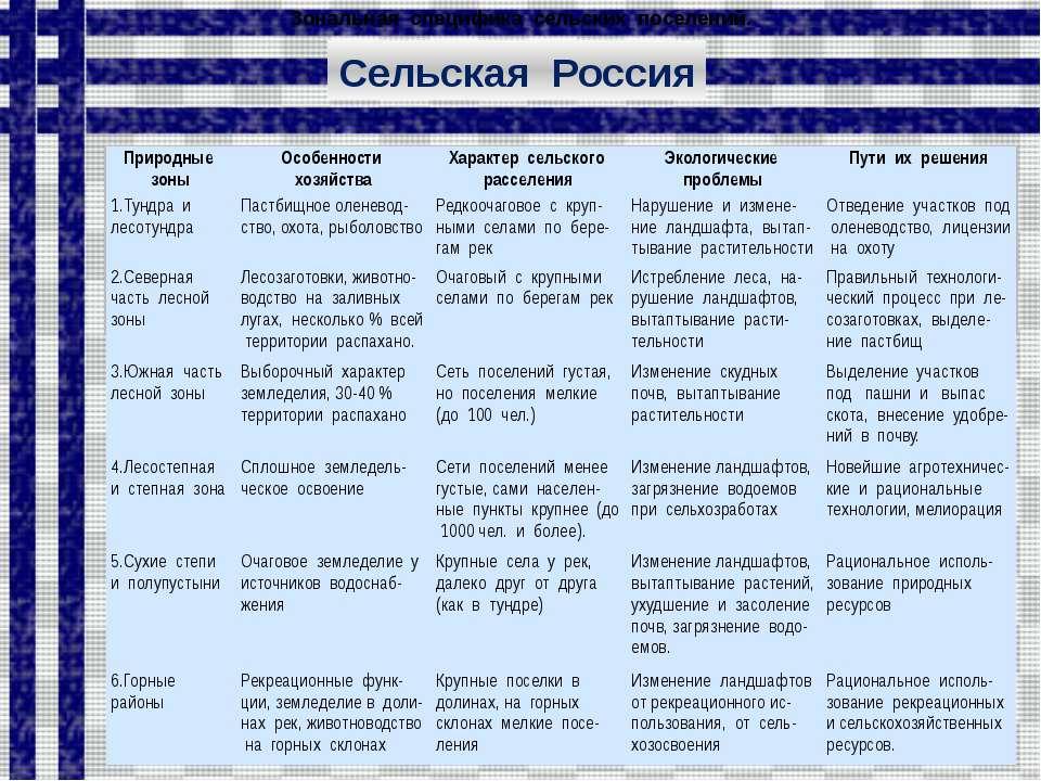 Практическая работа. Пользуясь текстом учебника (Алексеев А.И.,§ 17), картами...