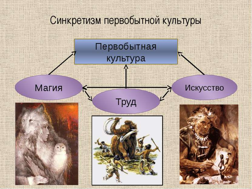 Синкретизм первобытной культуры Первобытная культура Магия Труд Искусство