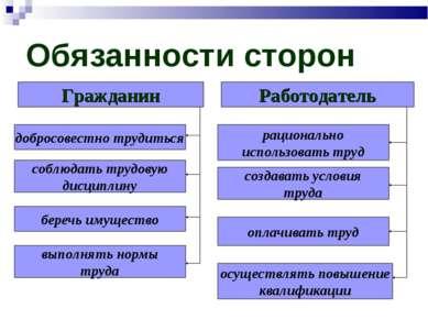 Обязанности сторон Гражданин добросовестно трудиться соблюдать трудовую дисци...