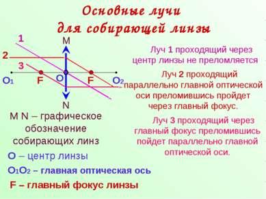 Основные лучи для собирающей линзы N M M N – графическое обозначение собирающ...
