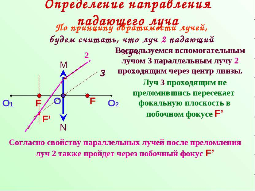 Определение направления падающего луча 3 2 Луч 3 проходящим не преломившись п...