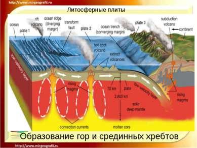 Литосферные плиты Образование гор и срединных хребтов