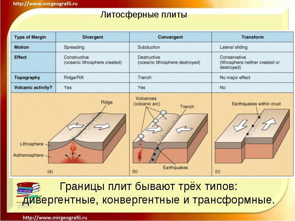 Литосферные плиты Границы плит бывают трёх типов: дивергентные, конвергентные...