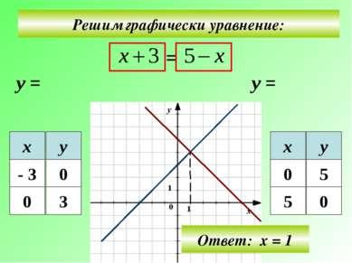 Решим графически уравнение: у = у = Ответ: х = 1