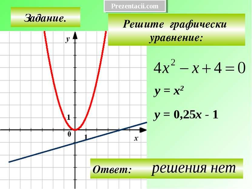 Задание. Решите графически уравнение: у = х2 у = 0,25х - 1 Prezentacii.com