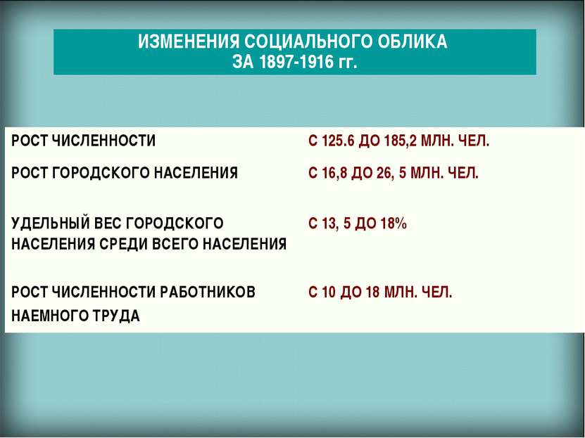 ИЗМЕНЕНИЯ СОЦИАЛЬНОГО ОБЛИКА ЗА 1897-1916 гг. РОСТ ЧИСЛЕННОСТИ С 125.6 ДО 185...