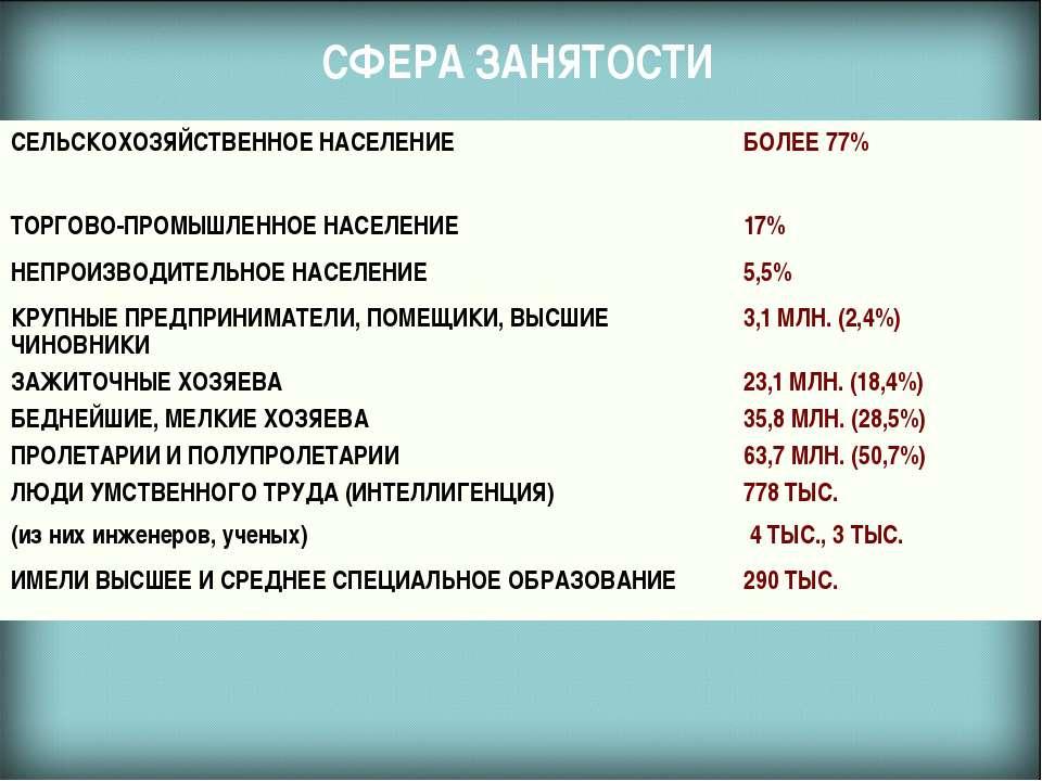 СФЕРА ЗАНЯТОСТИ СЕЛЬСКОХОЗЯЙСТВЕННОЕ НАСЕЛЕНИЕ БОЛЕЕ 77% ТОРГОВО-ПРОМЫШЛЕННОЕ...