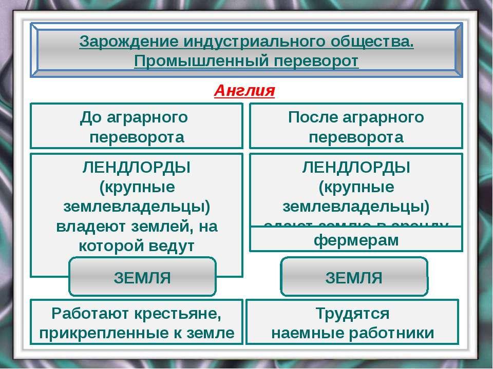 До аграрного переворота Зарождение индустриального общества. Промышленный пер...