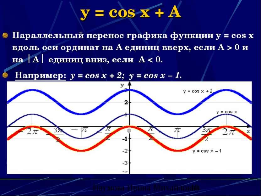 y = cos x + A Параллельный перенос графика функции у = соs x вдоль оси ордина...
