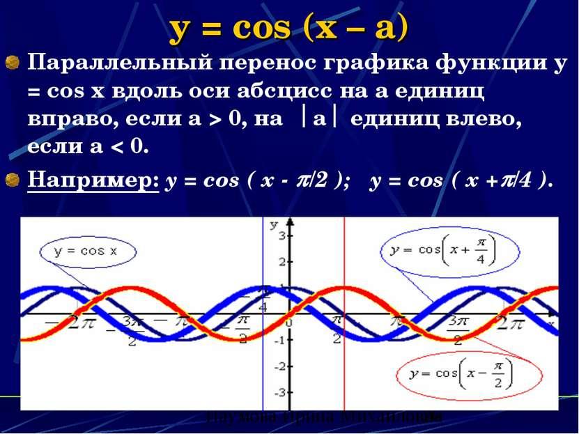 y = cos (x – a) Параллельный перенос графика функции y = cos x вдоль оси абсц...