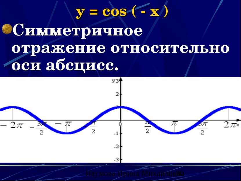 y = cos ( - x ) Симметричное отражение относительно оси абсцисс. Наумова Ирин...