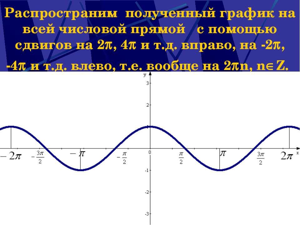 Распространим полученный график на всей числовой прямой с помощью сдвигов на ...
