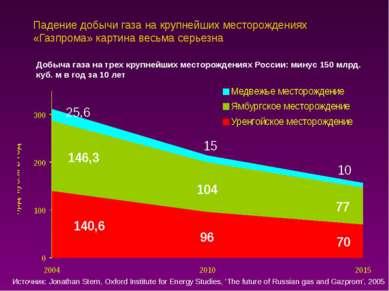 Падение добычи газа на крупнейших месторождениях «Газпрома» картина весьма се...