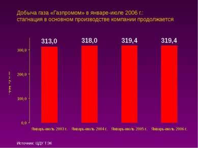 Добыча газа «Газпромом» в январе-июле 2006 г.: стагнация в основном производс...