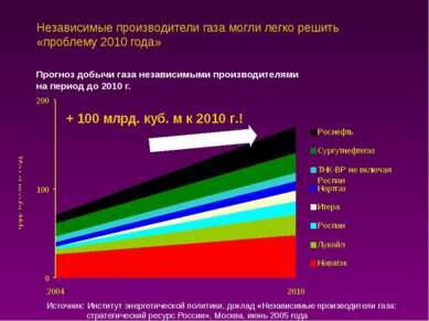Независимые производители газа могли легко решить «проблему 2010 года» Прогно...