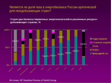 Является ли доля газа в энергобалансе России критической для газодобывающих с...