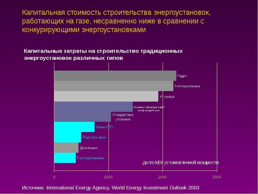 Капитальная стоимость строительства энергоустановок, работающих на газе, неср...